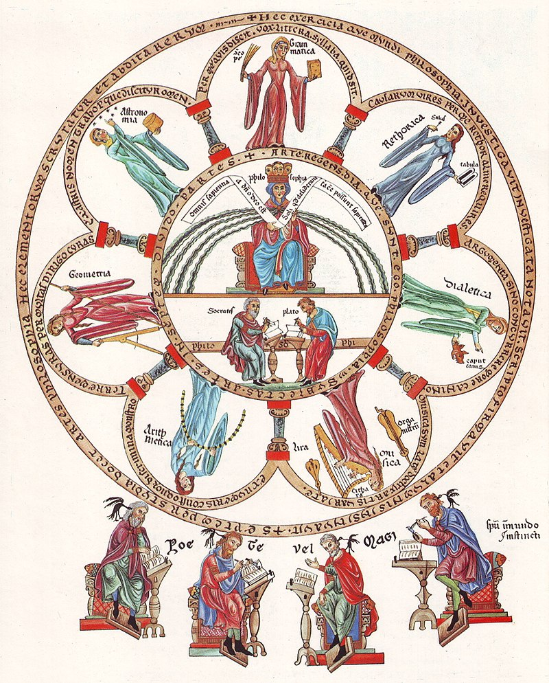 Philosophia et septem artes liberales, the seven liberal arts. From the  Hortus deliciarum  of  Herrad of Landsberg  (12th century)