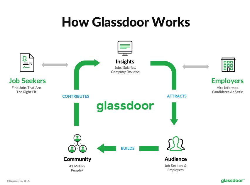how-glassdoor-works.png