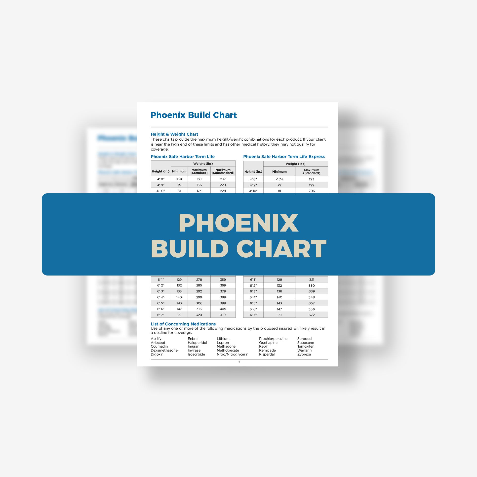Phoenix Build Chart.png