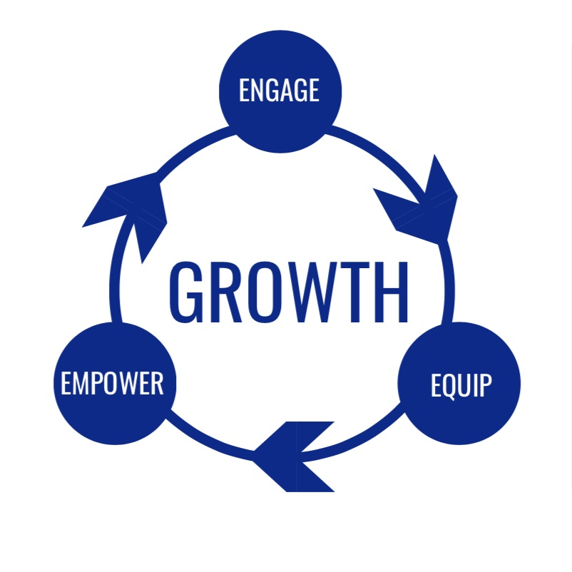 "I believe ""growth"" to be of a cyclical nature."