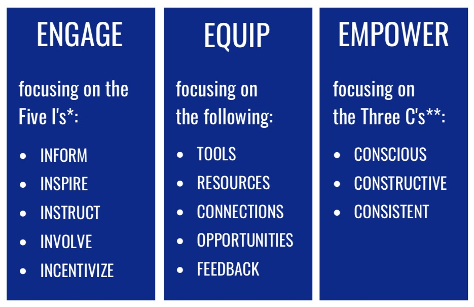 *  Tempkin Group's Engagement Model   **  Dweck's Growth Mindset Research