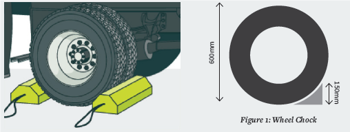 Wheel chocks should be chosen to ensure their size and design will keep the vehicle stationary on the steepest slope on which the vehicle is required to be parked. A wheel chock should be approximately 25% of the diameter of your vehicle tyre and fit snugly into the tyre (e.g. a 600mm diameter tyre would require a 150 mm high wheel chock).    Source: Worksafe NZ