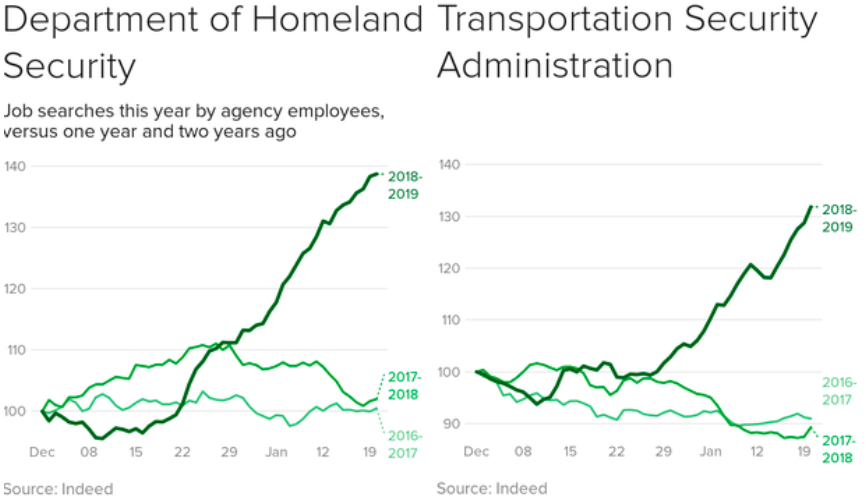 A huge jump in federal employees looking for a new job after the shutdown started