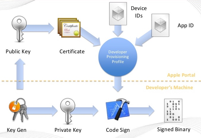 A typical code signing process in the secure software development cycle