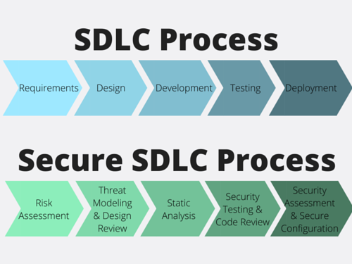 Secure SDLC is part of the answer