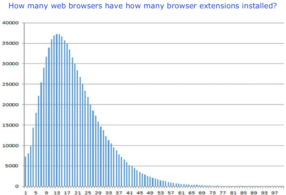 Bell curve showing that users have on average 13 add-ons or extensions added to their browser