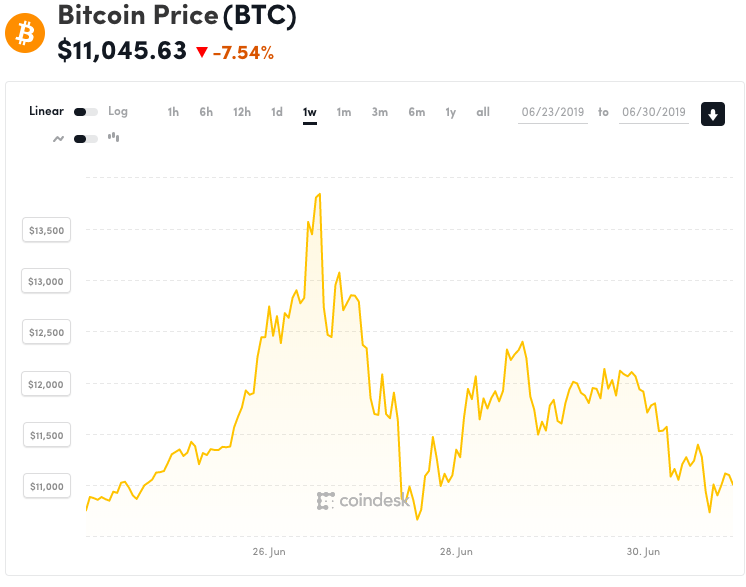 The price of Bitcoin has surged since the ransomware attacks against the Florida cities