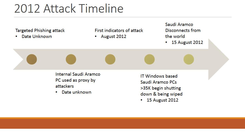 Timeline of Iran's attack against Saudi Aramco