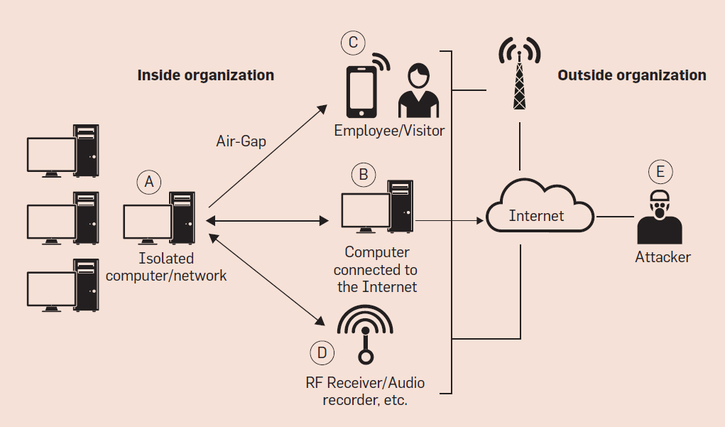 Air-Gapped networks are supposed to be more secure, but attackers have found ways to jump the gap
