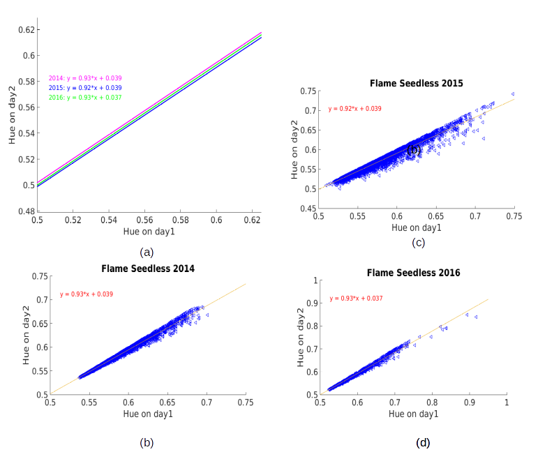 Figure 5: Forecasting model of rate of color development. We have been building this model over the past three years. A) shows the rate of color change has been relatively consistent. B, C, D) show the raw data used to fit the color development model.