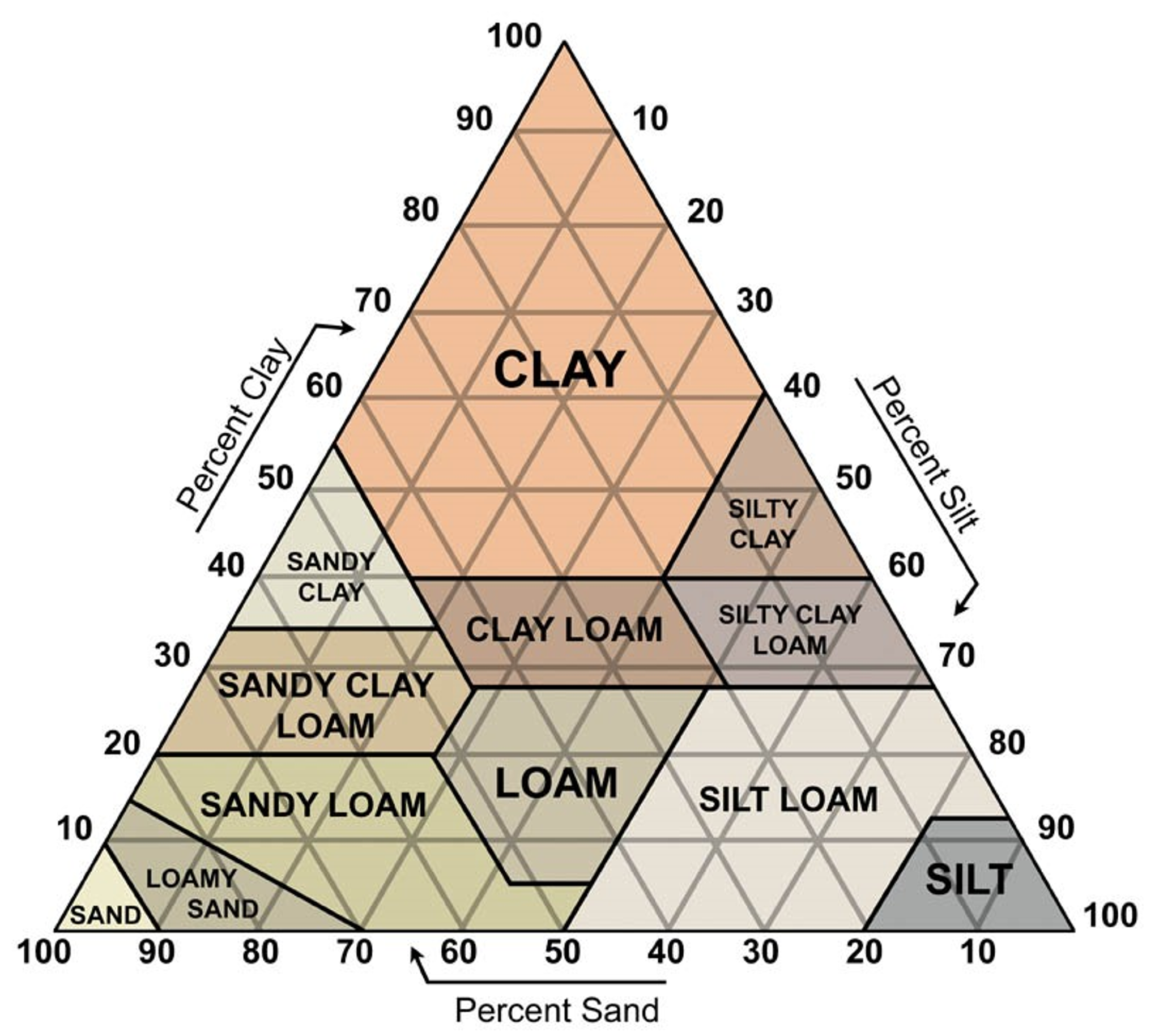 soil triangle.png