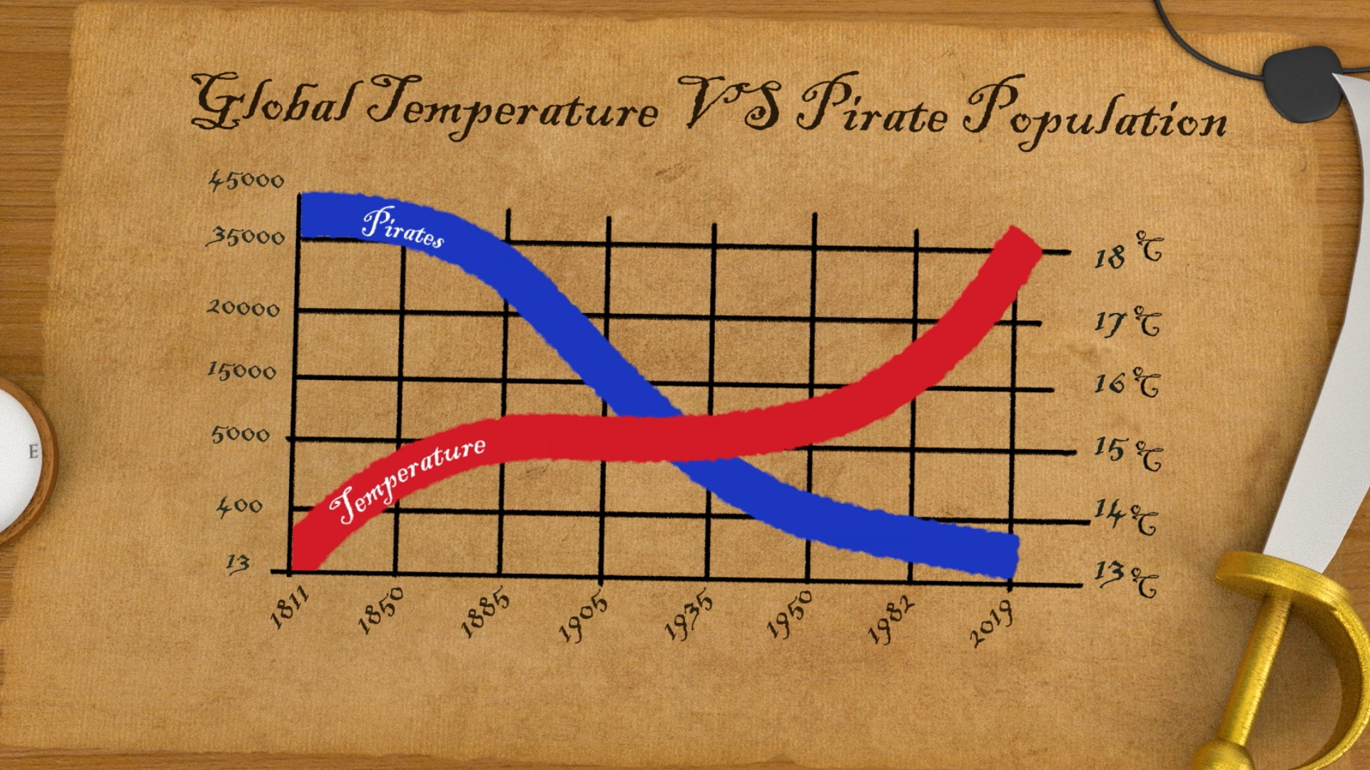 As the pirate population decreases, the earth gets warmer…coincidence?  I think not.