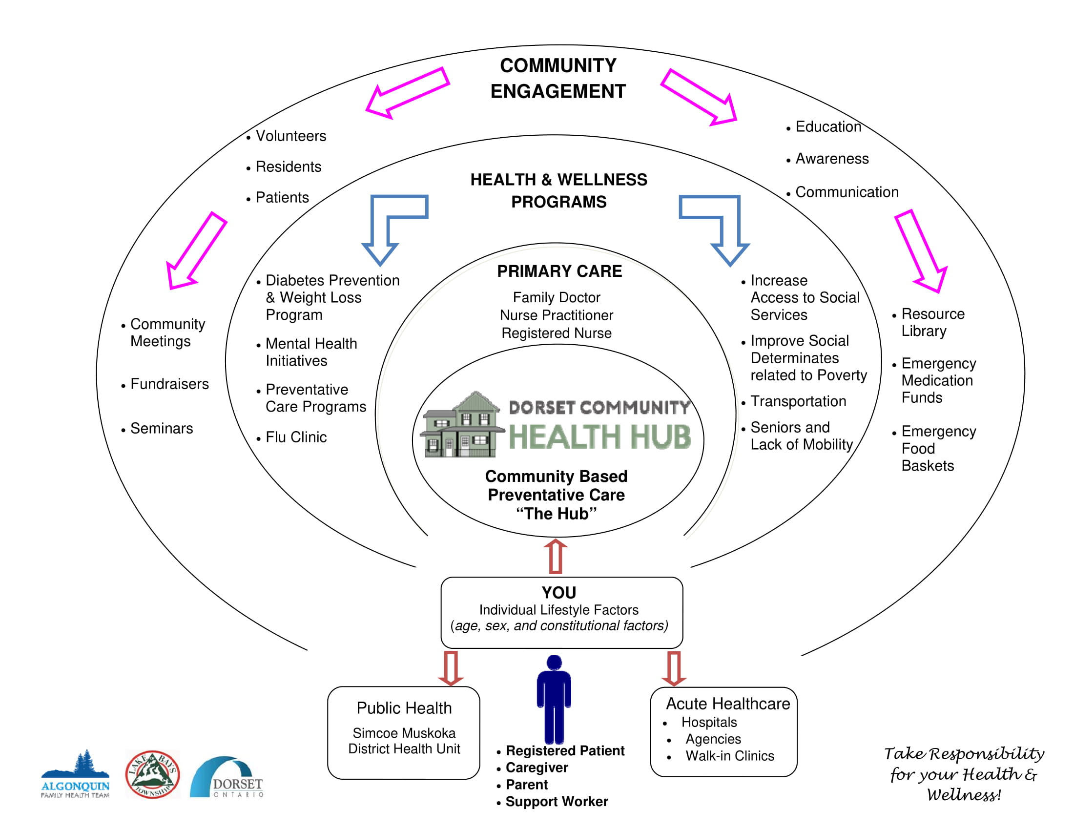 Health Hub Wheel - Version 1 (1)-1.jpg