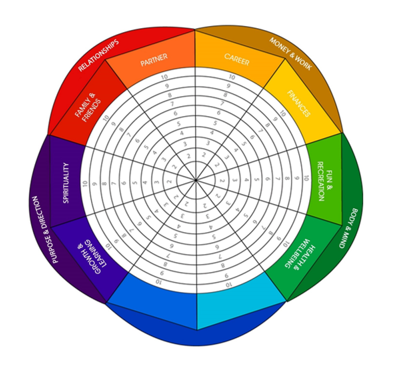 The Wheel Of Life - Perfect for evaluating where you are now and getting where you want to be.