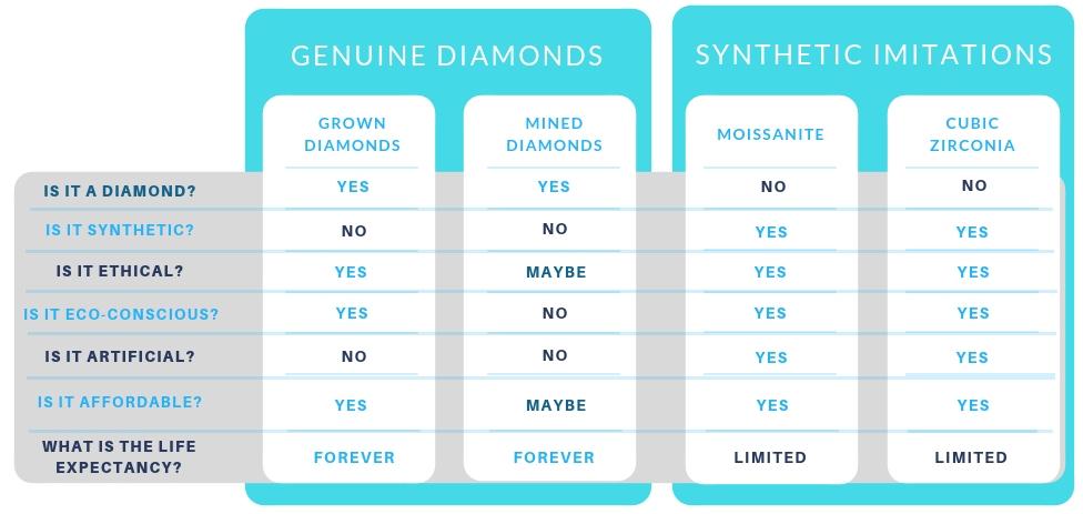 lab grown diamonds versus synthetic diamonds lab grown diamonds are not synthetic