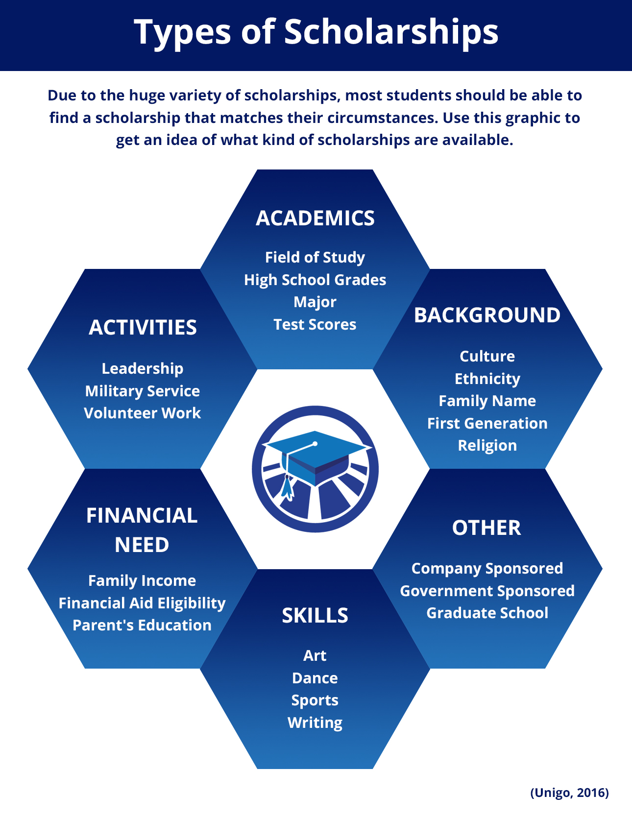 types_of_scholarships_infographic 2.jpg