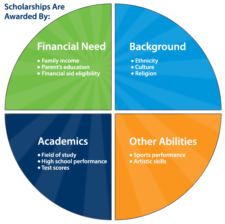 types-of-scholarships.jpg