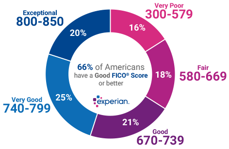 experian-good-score-ranges.png