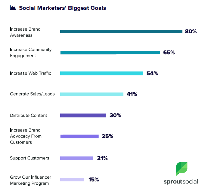 Biggest Goals of Social Marketers in 2018. Source: SproutSocial