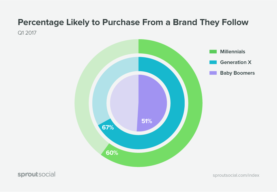 Percentage of People Likley to Purchase Fom a Brand They Follow. Source: SproutSocial
