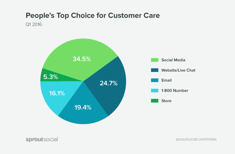 People's Top Choice For Customer Care (Q1 2016). Source: SproutSocial
