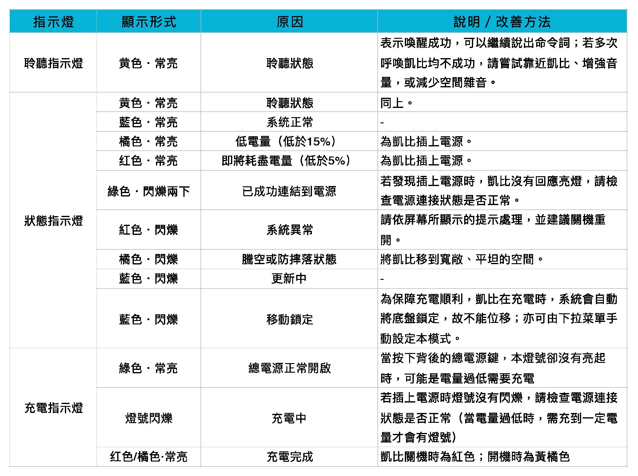 說明圖附表-01.png