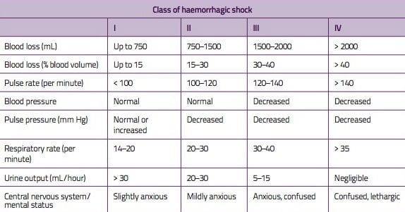 Class-of-haemorrhagic-shock-JPEG2.jpg
