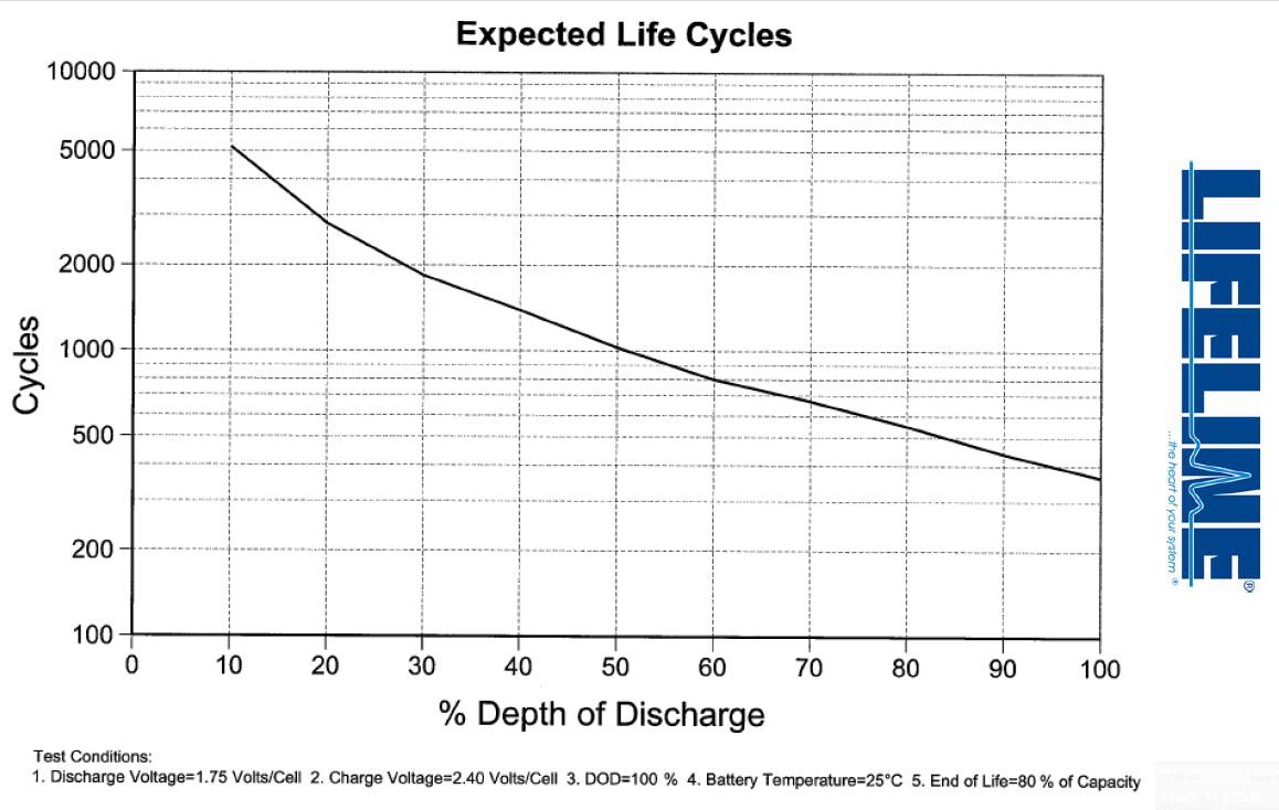 dod-lifecycles.jpg