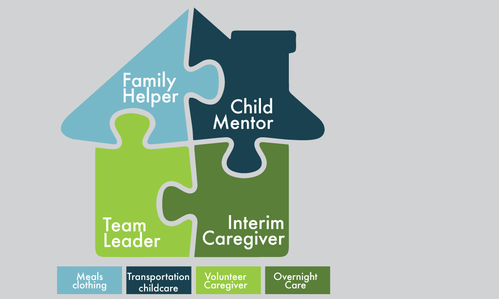 Care Community Model - An engineered team, much like extended family, of 4-8 committed volunteers who support and serve the foster or adoptive family and foster or adoptive children. This team provides regular and ongoing practical help such as meals, prayer, tutoring, child care, transportation, laundry, yard work, etc