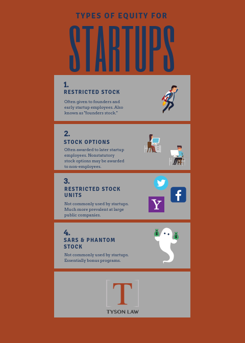 Types of startup equity