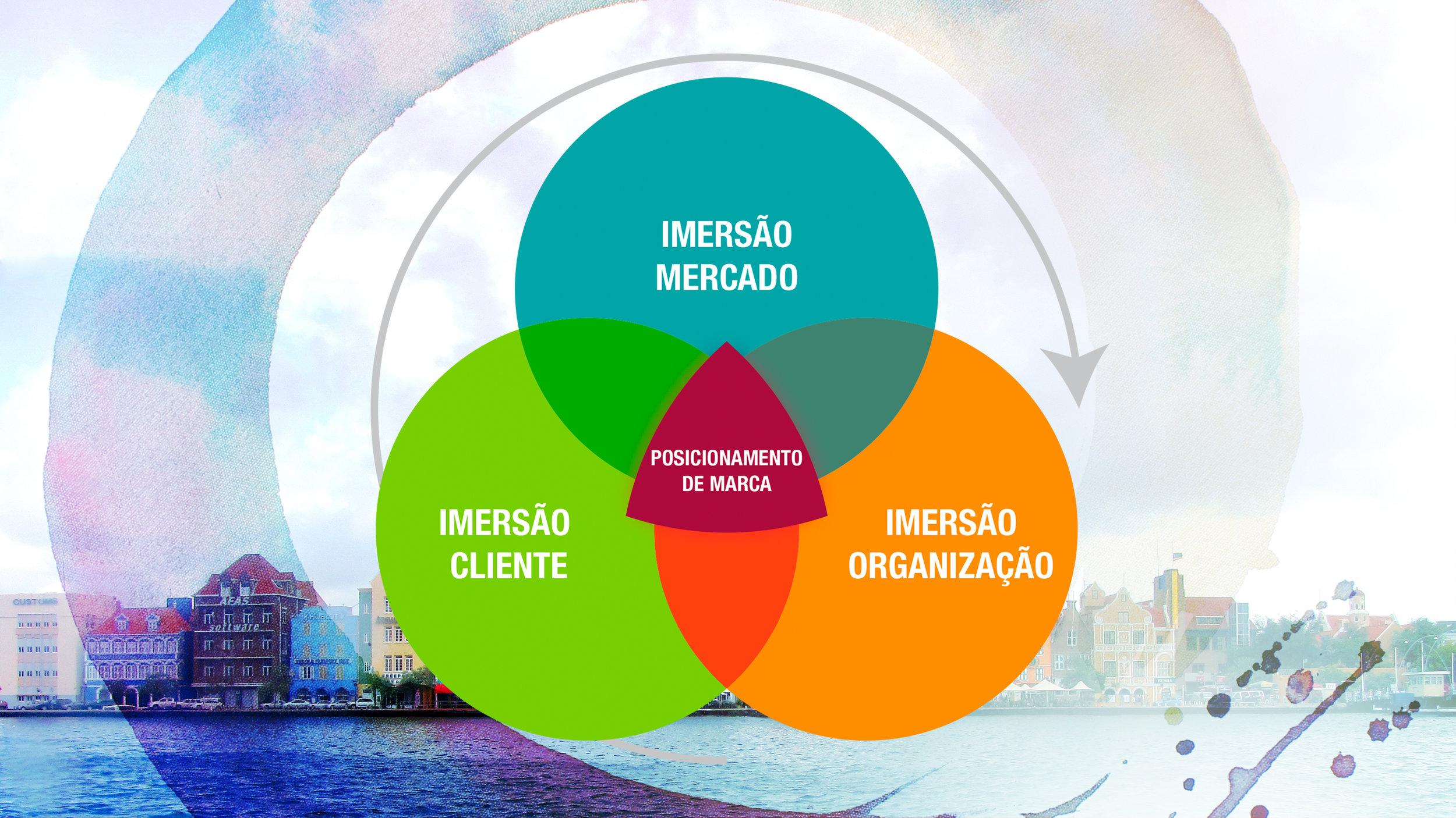 Universos que fazem parte da metodologia colaborativa de Branding da Valente.