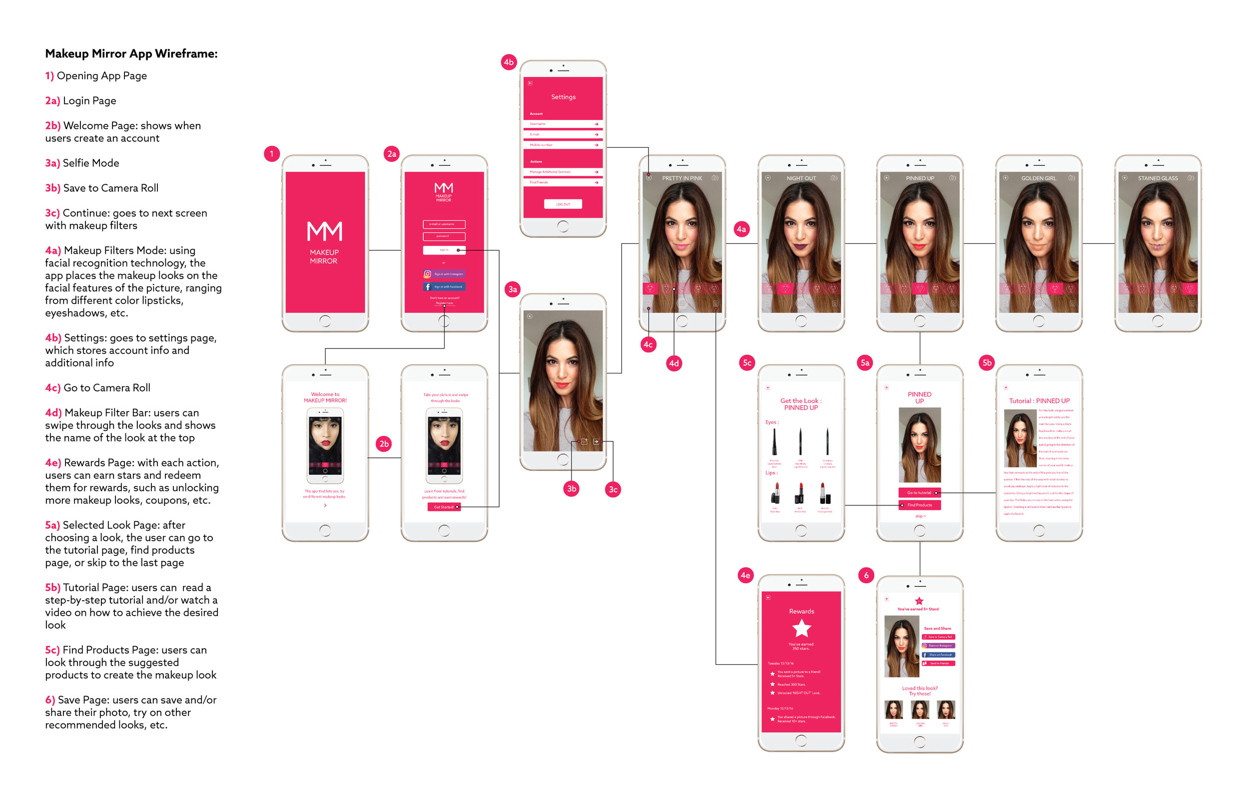 Wireframe of Makeup Mirror App