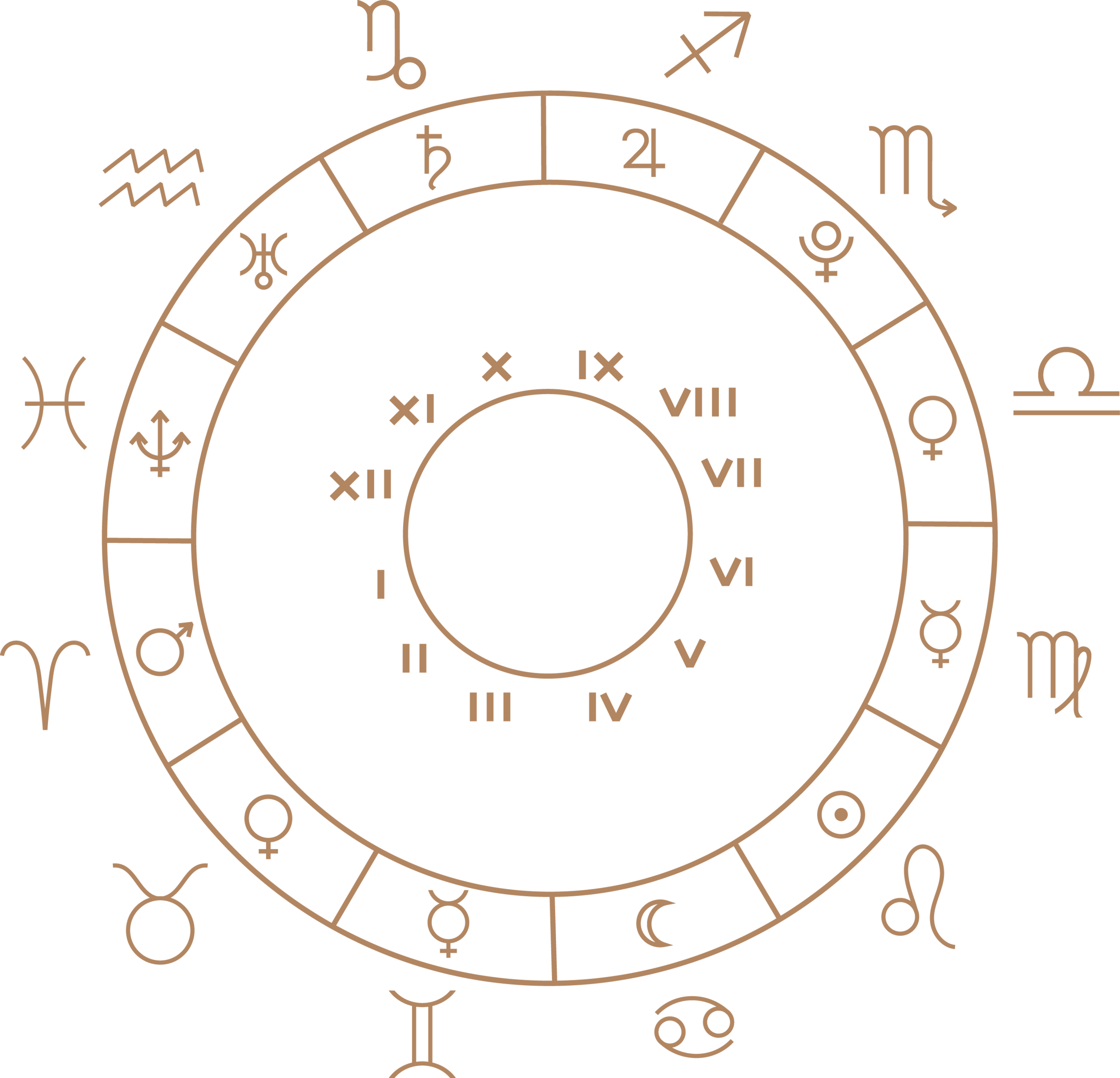 Planets per sign wheel.png