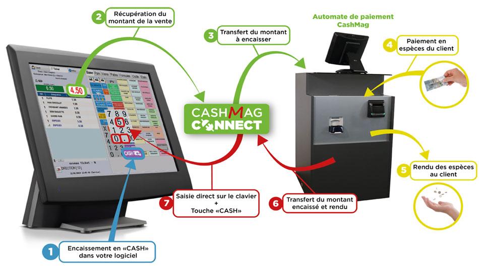 fonctionnement-cashmag-connect.jpg