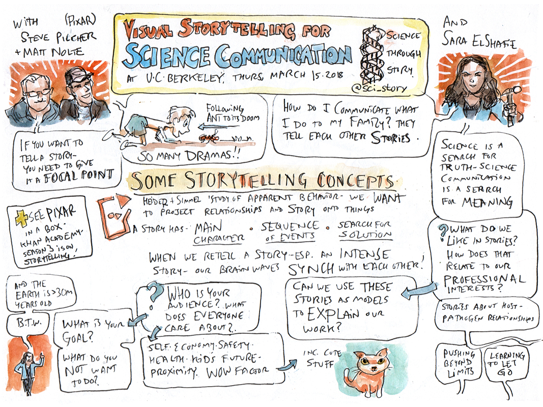 Sketch notes by Mark Simmons