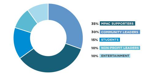 con19-web-sponsors-graph.jpg