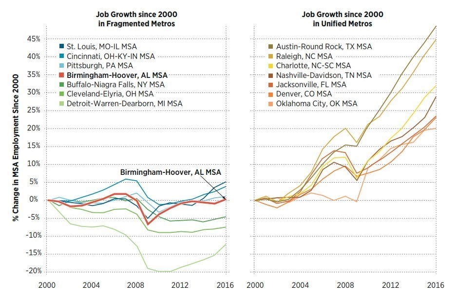 job growth regions.jpg
