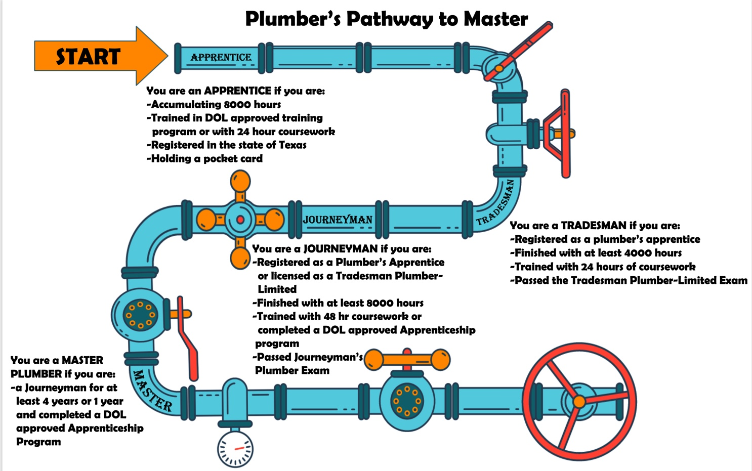 Plumber's Career Pathway Explained -