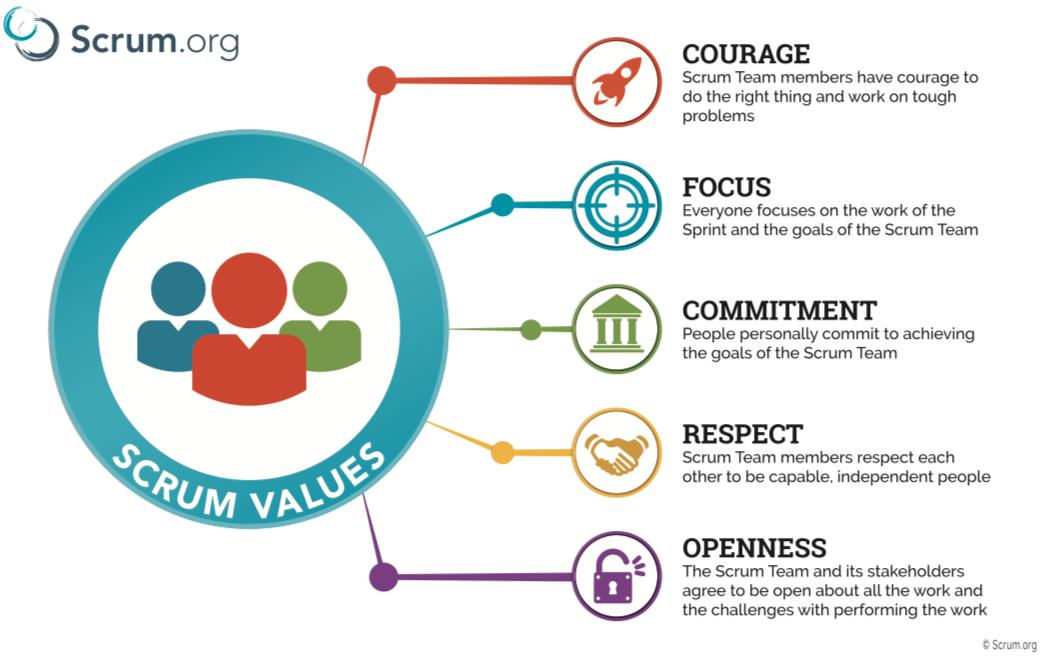 Scrum Values Poster © Scrum.org