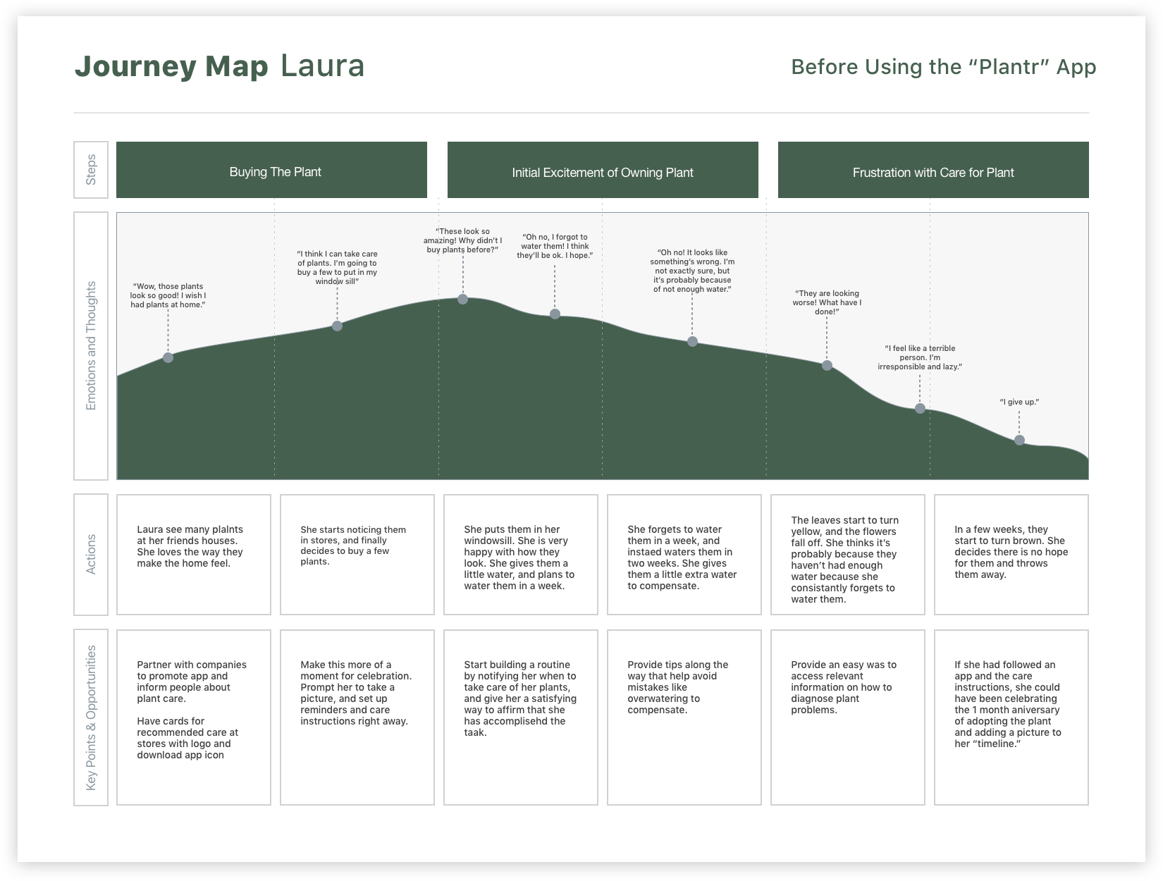 Journey Map plantr laura.png