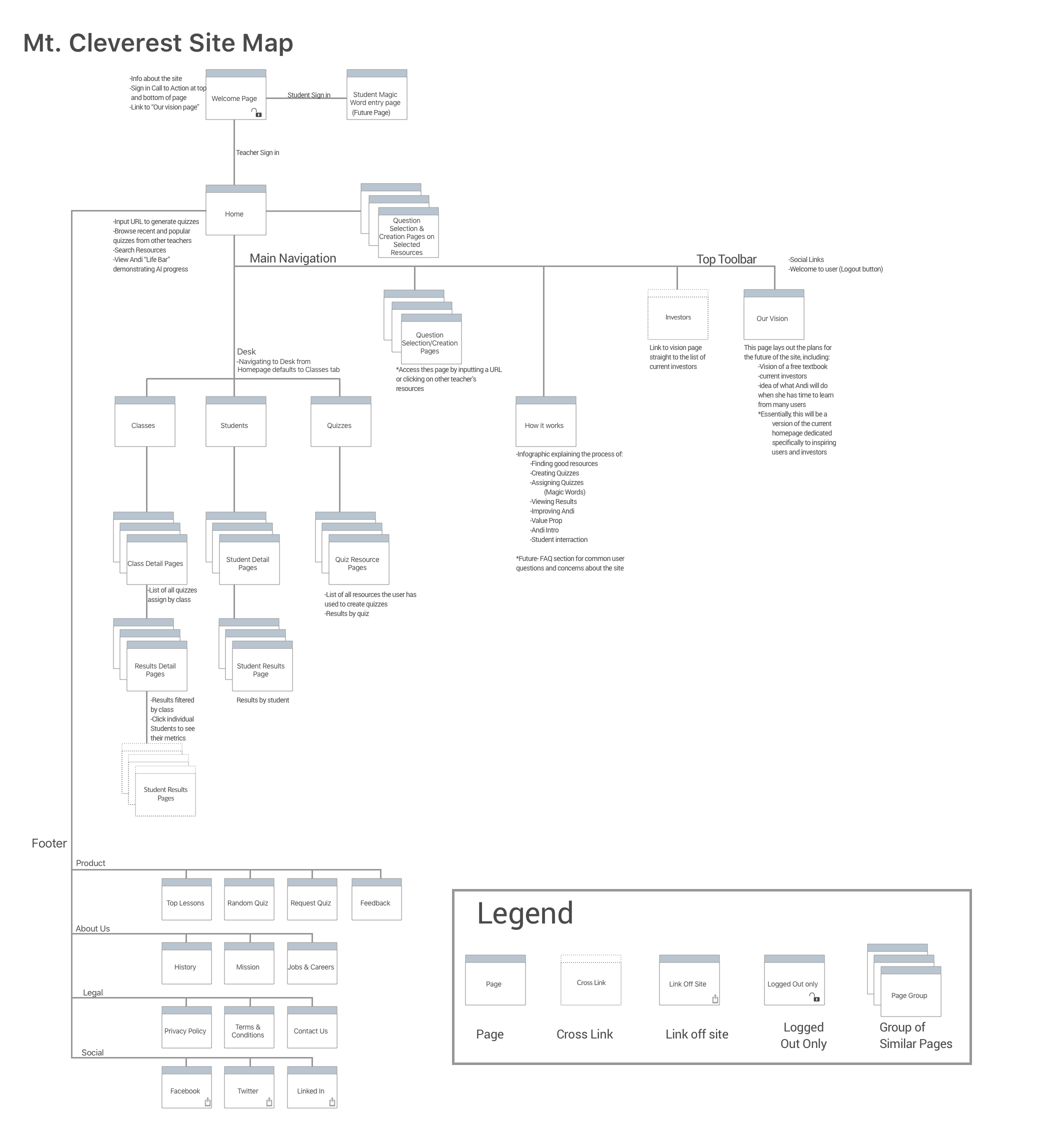 Final Version of the Sitemap we developed through the design and iteration process