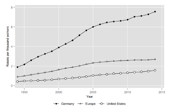 growth-of-RPA-in-Germany-vs-USA-Leading-Change..png