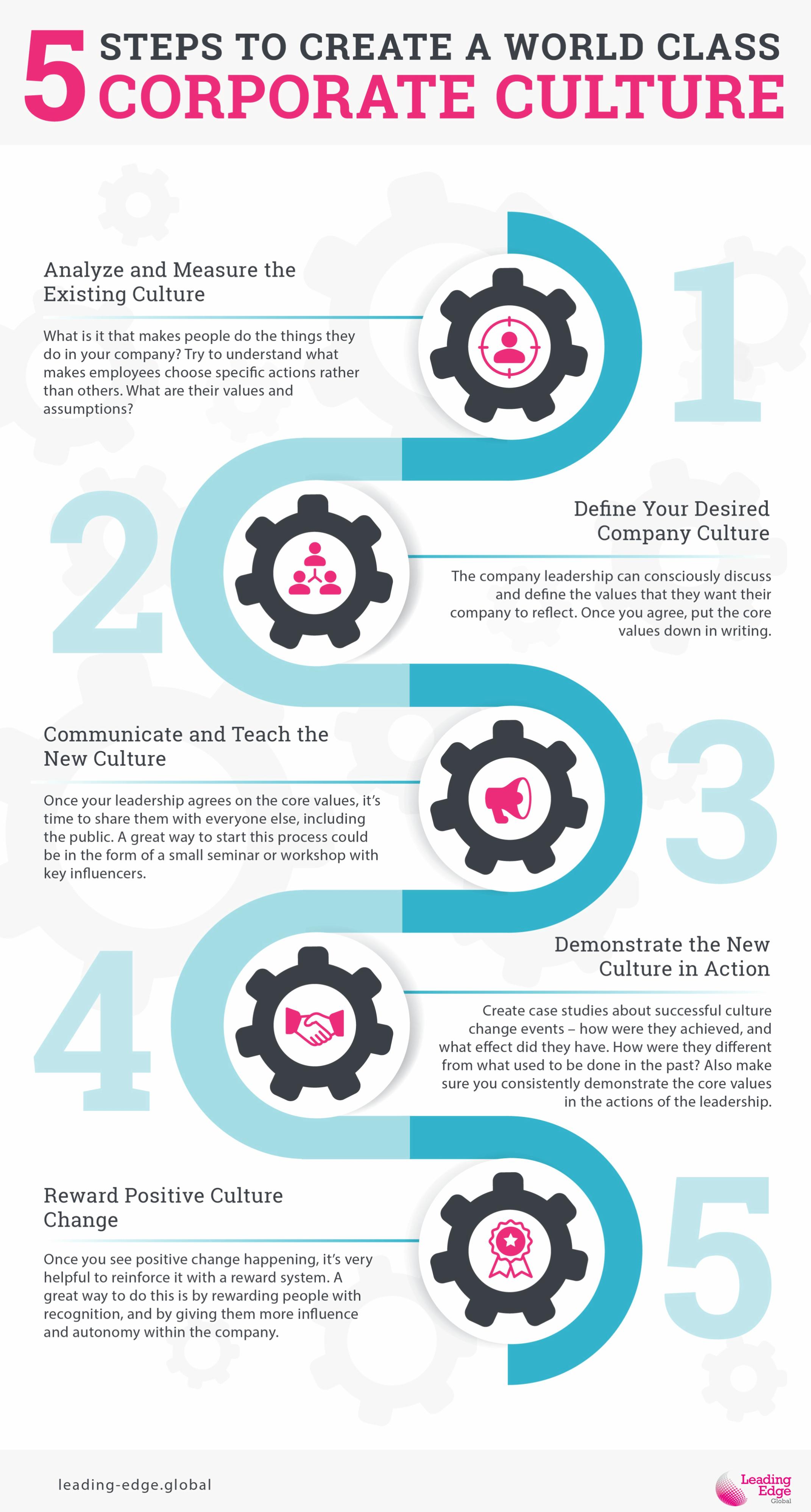 5-steps-corporate-culturev3.png