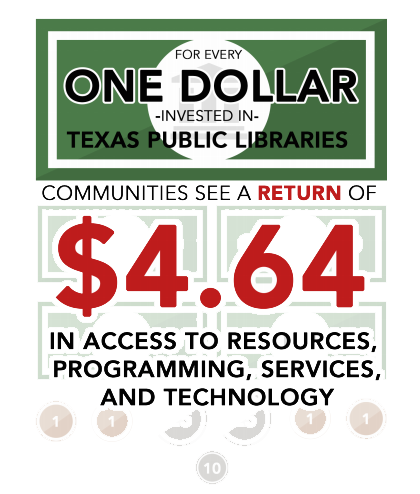 For every one dollar invested in Texas Public Libraries communities see a return of $4.64 in access to resources, programming, services, and technology.