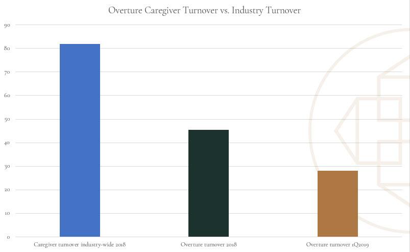 Overture turnover graph.jpg
