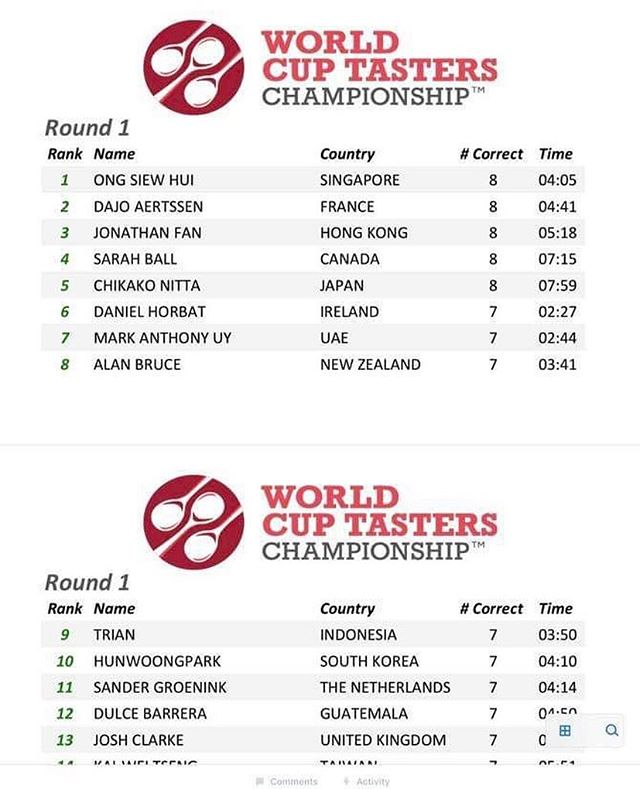 Congratulations to our very own Ong Siew Hui from Starbucks Singapore for smashing the leaderboard in the World Cup Tasters Championship 2019, she will be heading to the Quarter finals tomorrow at Berlin 10am. Please watch on livestream to cheer her on! #singaporecoffee #WCTC2019 #SCTC2019 #WOCBerlin2019
