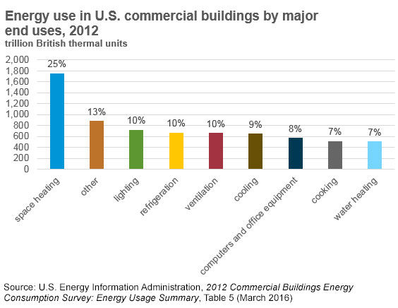 energy use commercial buildings lighting