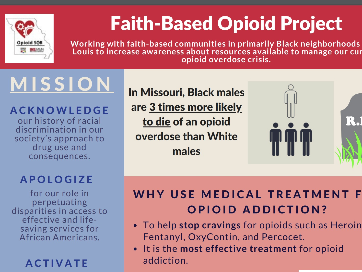 faith based opioid project - Increasing awareness, resources, and support in faith-based communities primarily in Black neighborhoods in Missouri.