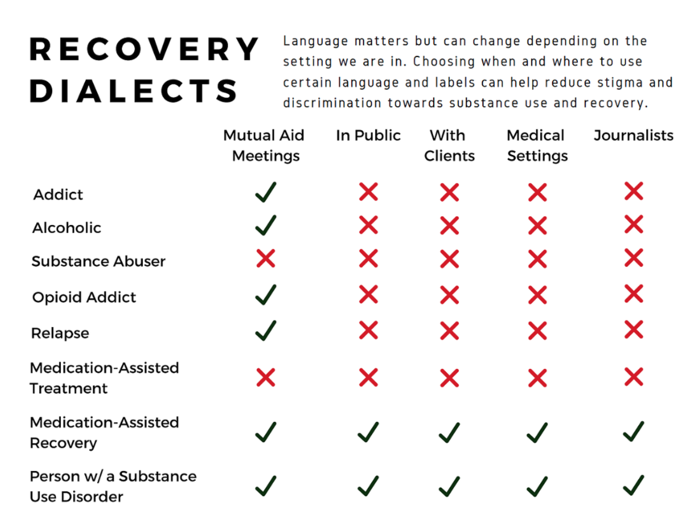 Language Use in Media - Changing the Narrative is a resource created by journalists, lawyers, doctors, and advocates for the purpose of supporting accurate, evidence-based media coverage of issues related to substance use. Although this resource targets journalists, it is helpful for anyone thinking through language and stigma.
