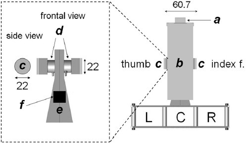 Figure 1.  Sensorized grip device used to measure forces and torques in 3 dimensions, and computation of fingertip center of pressure (precision grip). From: Fu et al. (2010).